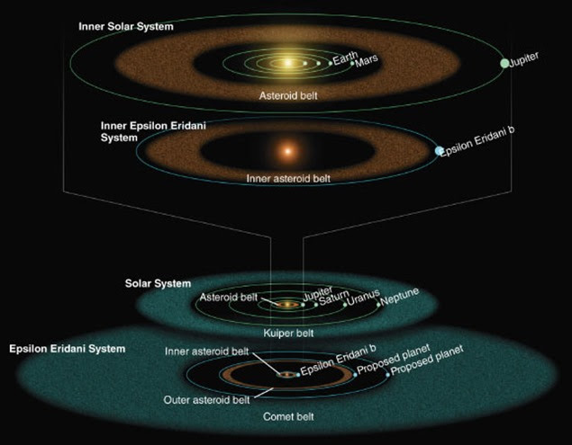 Epsilon-Eridani