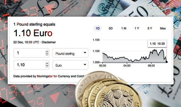 Pound to euro price: Sterling PLUMMETS as EU 'reject' UK's Brexit concessions on fishing