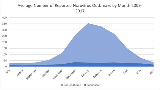 The total number of norovirus outbreaks by primary transmission mode from 2009 through 2012. The number of foodborne norovirus outbreaks were low in the summer months, the greatest number occurring in January. During the same time, the number of nonfoodborne always exceeded foodborne outbreaks and was low in the summer months and dramatically higher in the winter months.