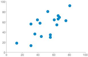 Chart?cht=s&chs=310x200&chd=s:xwbiiaungootlyipt,4wtvljmhxsoinnsqi&chxr=0,0,100|1,0,100&chco=0088cc&chxs=0,666666,10|1,666666,10&chxt=x,y