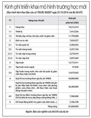 Về đâu những dự án thí điểm hàng ngàn tỉ? (*): 87,6 triệu USD, thí điểm rồi dừng! - Ảnh 2.