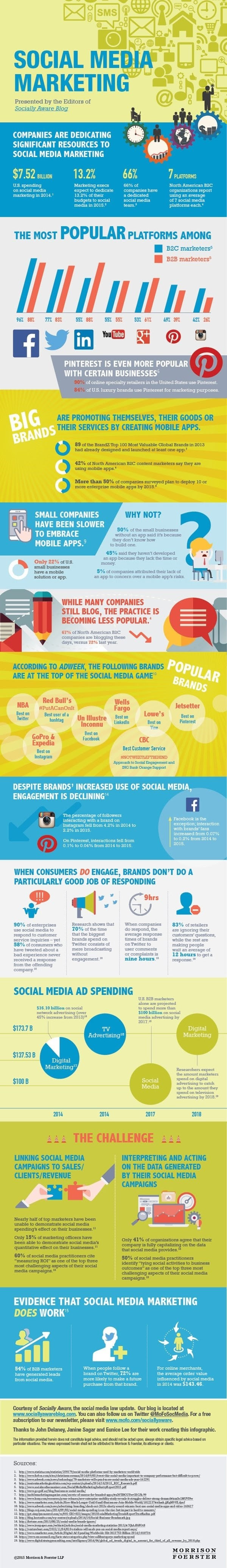 Social Media Marketing Infographic  Bing images