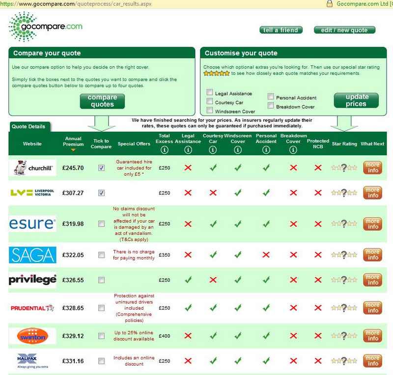 COMPARISON  OF  CAR INSURANCE ONLINE