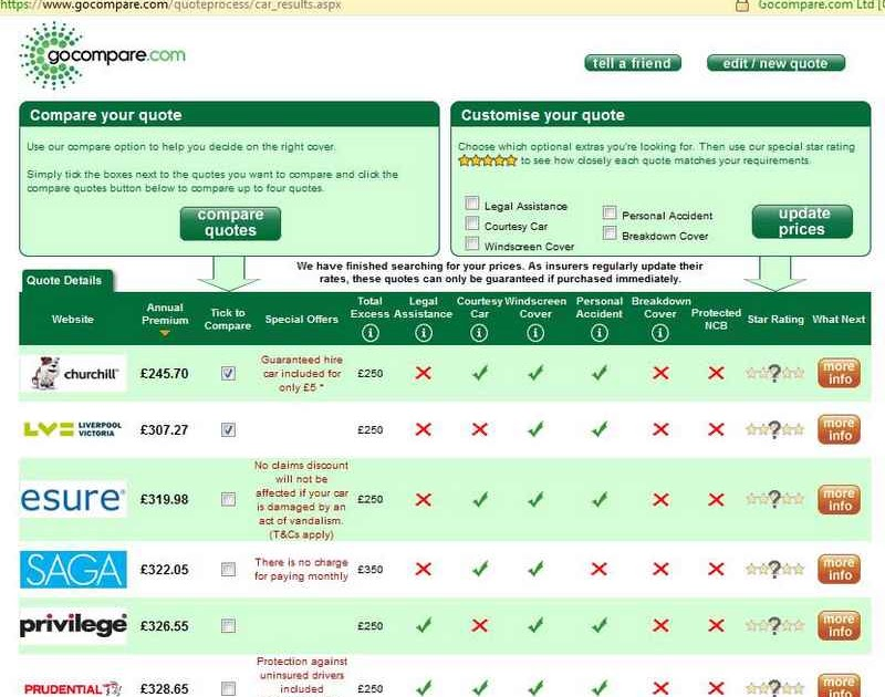 Car Insurance Quotes Go Compare Quote