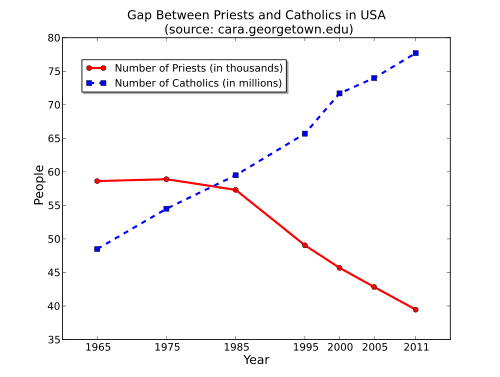 500px-Gap_Between_Priests_and_Catholics_in_USA.svg_