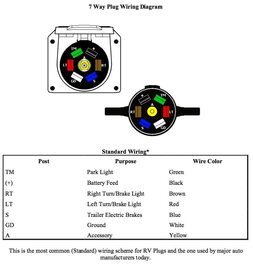 7 Way Plug Wiring Wiring Diagram