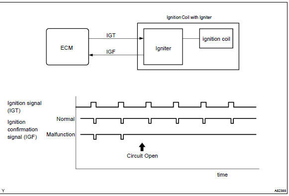 Toyota Corolla Repair Manual Circuit Description Ignition Coil Primary Secondary Circuit Sfi System Diagnostics