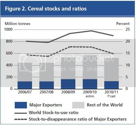 global cereal stocks to use