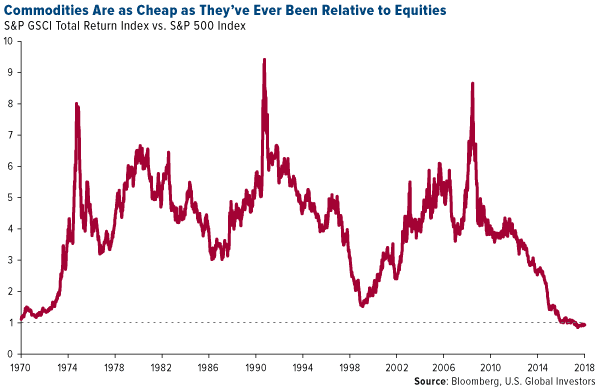 Commodities are as cheap as they've ever been relative to equities