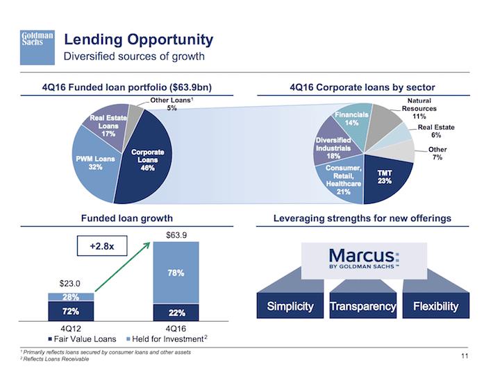GS Goldman Sachs Lending Opportunity