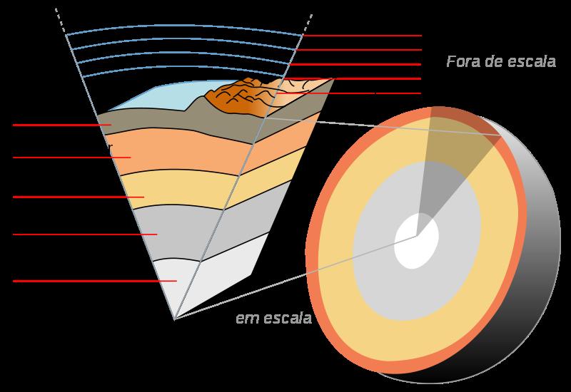 Ficheiro:Crosta-terrestre-corte-portugues.svg