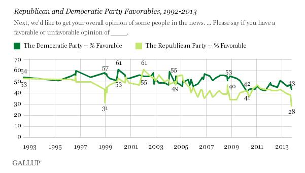 Gallup gop favorability