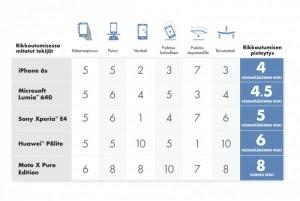 Rähmäkäpälän paras tavara: halpa Lumia (800 x 535)