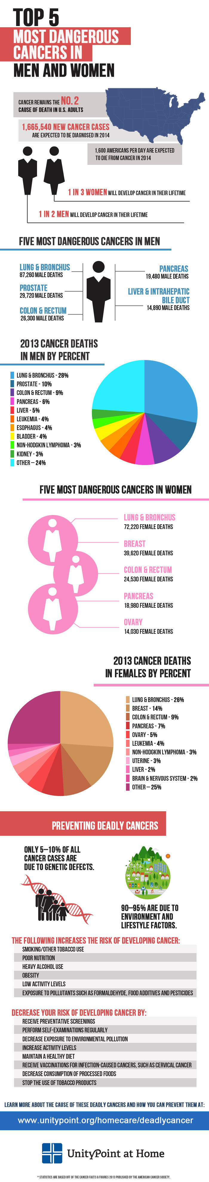 Top Five Most Dangerous Cancers in Men and Women