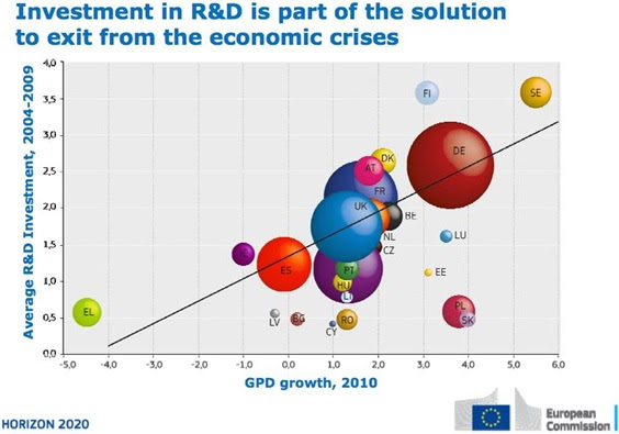 Investment in R&D is part of the solution to exit the economic crises