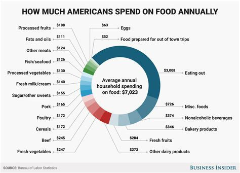 Average Food Cost Per Month For 1 Person Uk   Food