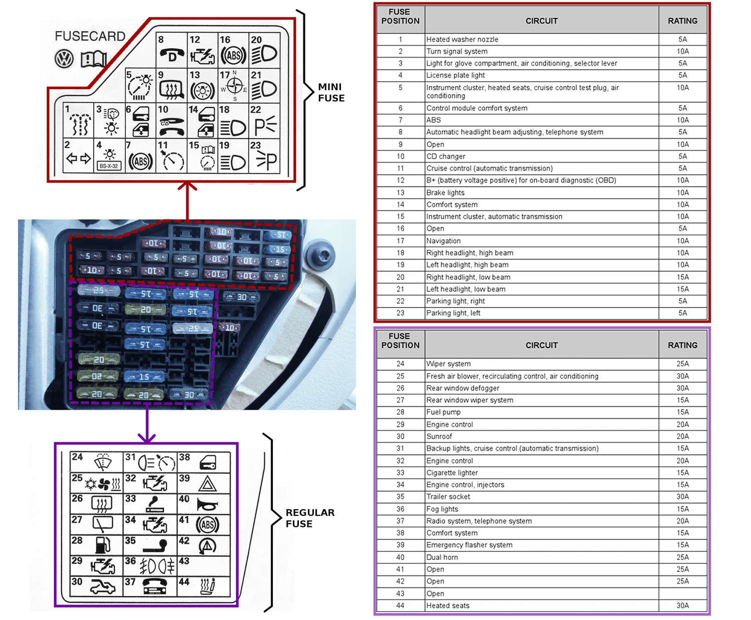 2014 Volkswagen Tiguan Fuse Box Diagram