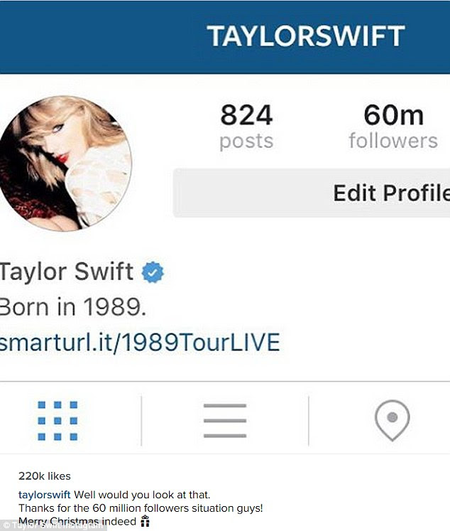 'Merry Christmas indeed!' Taylor Swift's Instagram followers hit 60 million on Thursday night, making her the most followed celebrity on the social media site
