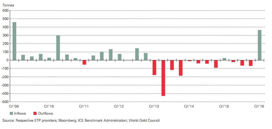 World Gold Council March 2016 ETF demand