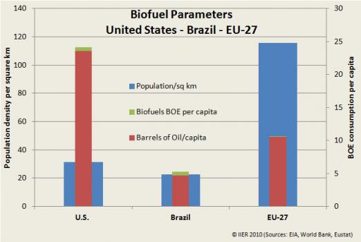 Fig 7: Biofuel parameter comparison