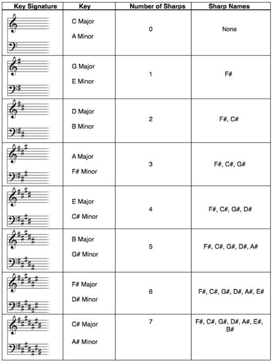 In musical notation, a key signature is a set of sharp or flat ...