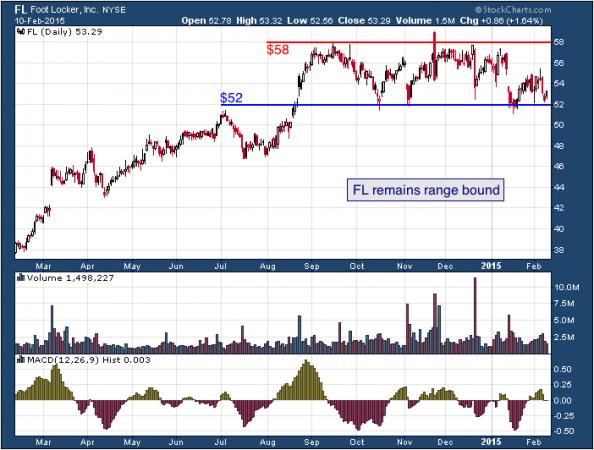 1-year chart of Foot Locker (NYSE: FL)