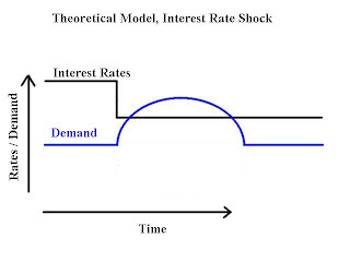 Interest Rate Shock and Housing Demand