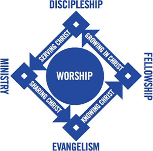 [Graphic of church organizational diamond]