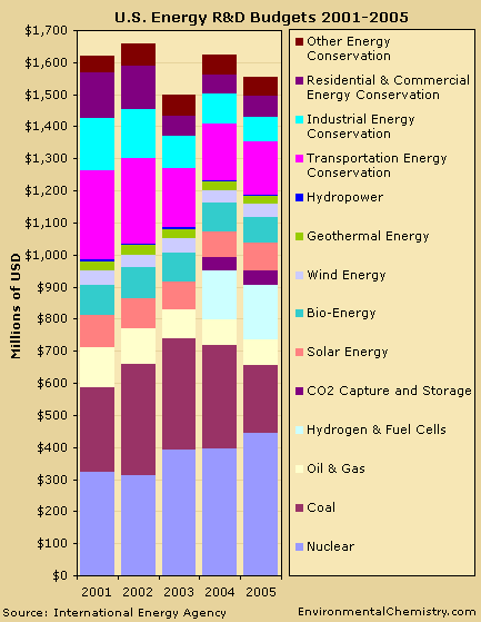 Bar graph of data from the following table.