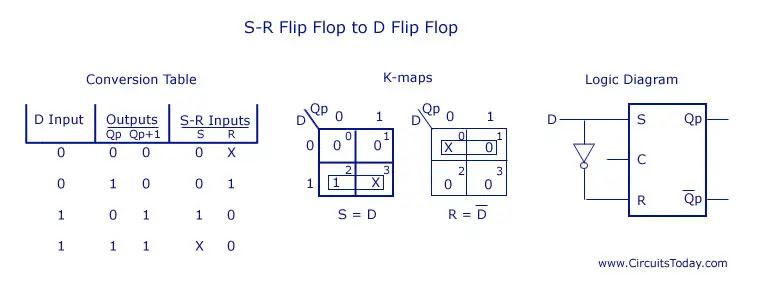 SR Flip Flop to D Flip Flop