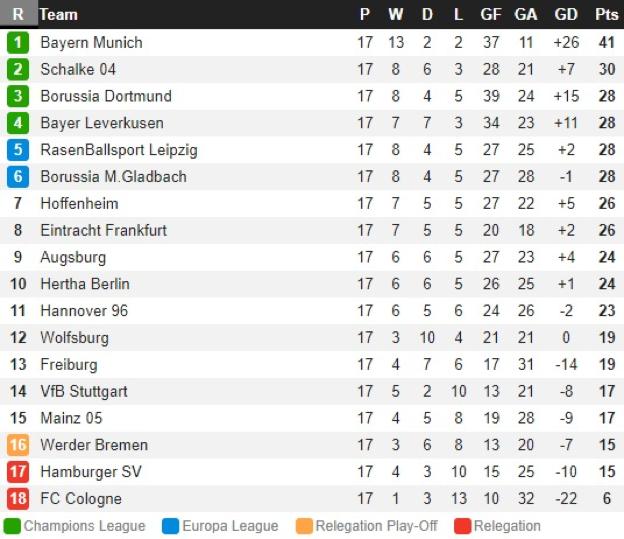 Fitfab: Bundesliga 2 Table Today
