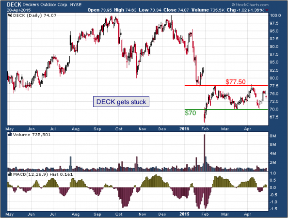 1-year chart of Deckers (NYSE: DECK)