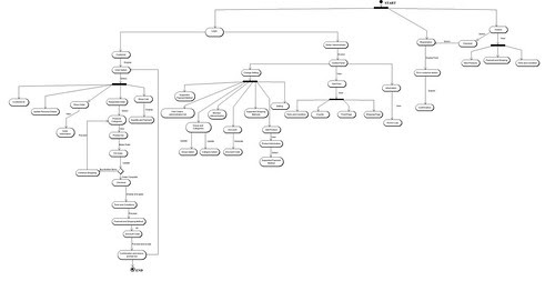 Eeasy Shopping Store Activity Diagram Wrong Version