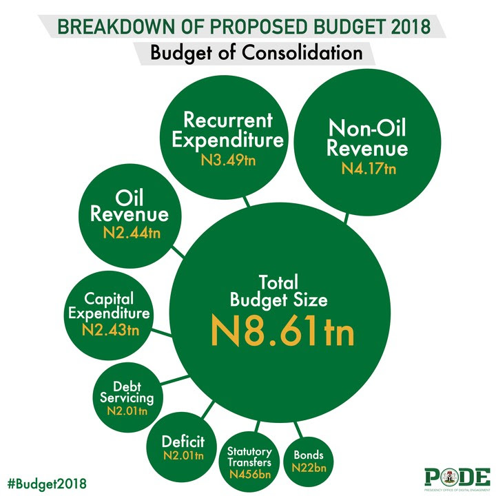 See Breakdown Of Budget 2018 Proposal