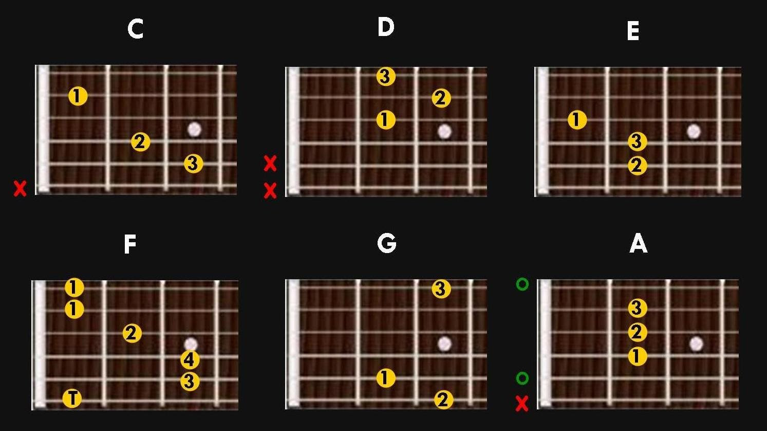18 How To Play 9th Chords Guitar To Chords 9th Guitar How Play