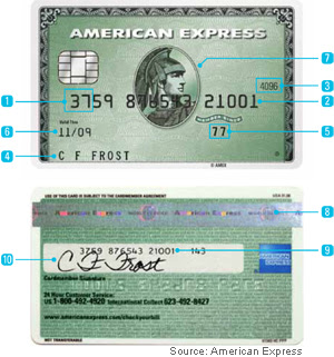American Express Card Number Format and Security Features