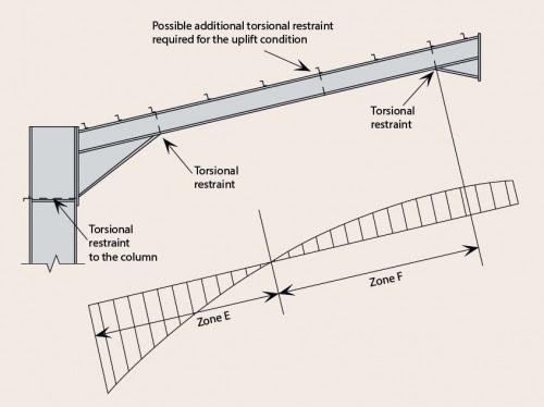 Portal frames - Steelconstruction.info