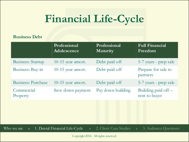 dental financial lifecycle 20 638