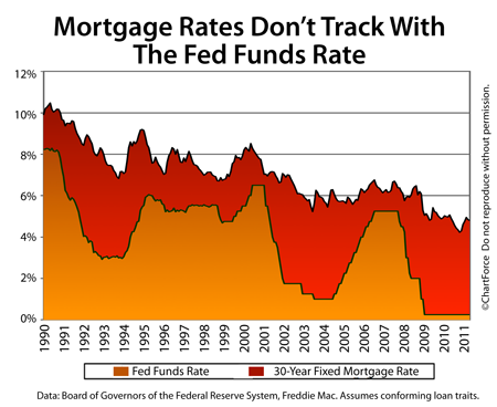 Fed Funds Rate and Mortgage Rates 1990-2011