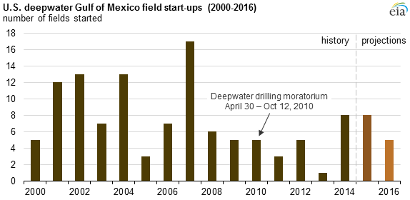 graph of daily U.S. deepwater Gulf of Mexico field start-ups, as explained in the article text
