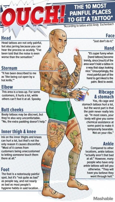 10 Sitios Donde Duele Más Hacerse Un Tatuaje Info En Taringa