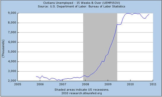 Those unemployed for more than 15 weeks is now near 2010 highs.