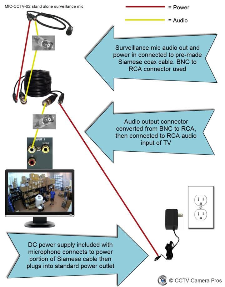Connect Surveillance Microphone to TV Audio Input