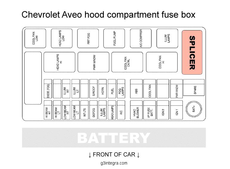 Chevy Aveo Fuse Box Location Wiring Diagram Perfect Perfect Saleebalocchi It