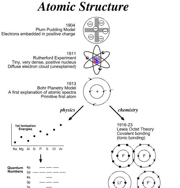 Atomic Structure Practice Worksheet Answer Key - worksheet