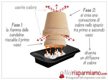 riscaldare-candele-noirisparmi