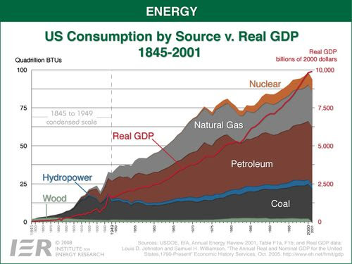 US consumption by source 1845 2001