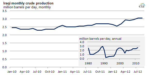 Graph of Iraqi crude oil production, as explained in article text