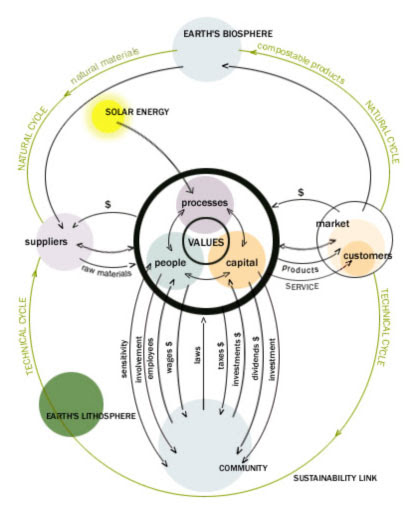interface_sustainability_model_start