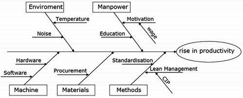 Fishbone Diagrams Human Resource Management